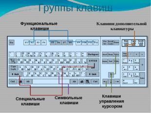 Назначение специальных клавиш – завершение ввода абзаца – изменяют действия д