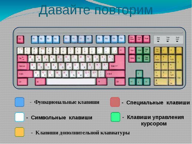 Клавиши управления курсором – перевод курсора на страницу вверх – перевод кур...