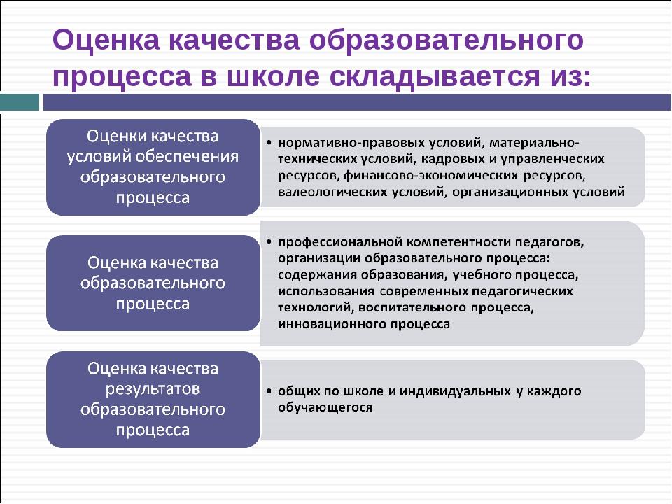 Оценка качества образовательного процесса в школе складывается из: