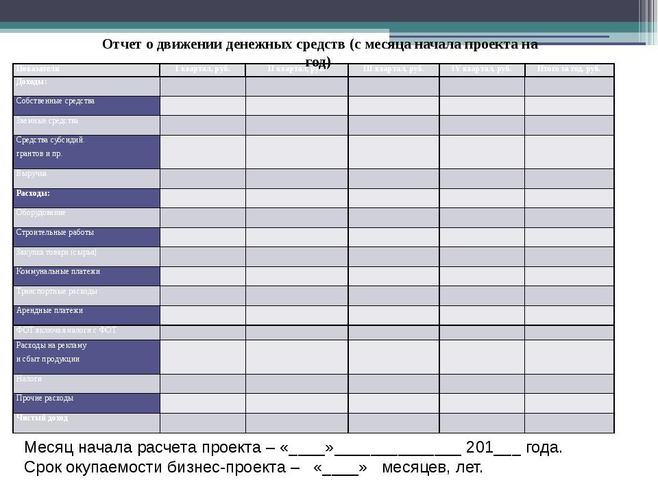 Отчет о движении денежных средств (с месяца начала проекта на год) Месяц нача...