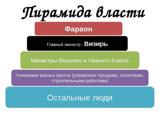 Пирамида власти Фараон Главный министр - Визирь Министры Верхнего и Нижнего Е...