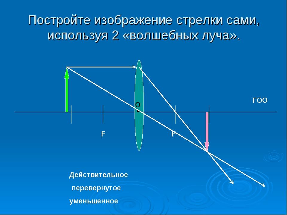 Постройте изображение стрелки сами, используя 2 «волшебных луча». F F ГОО О Д...