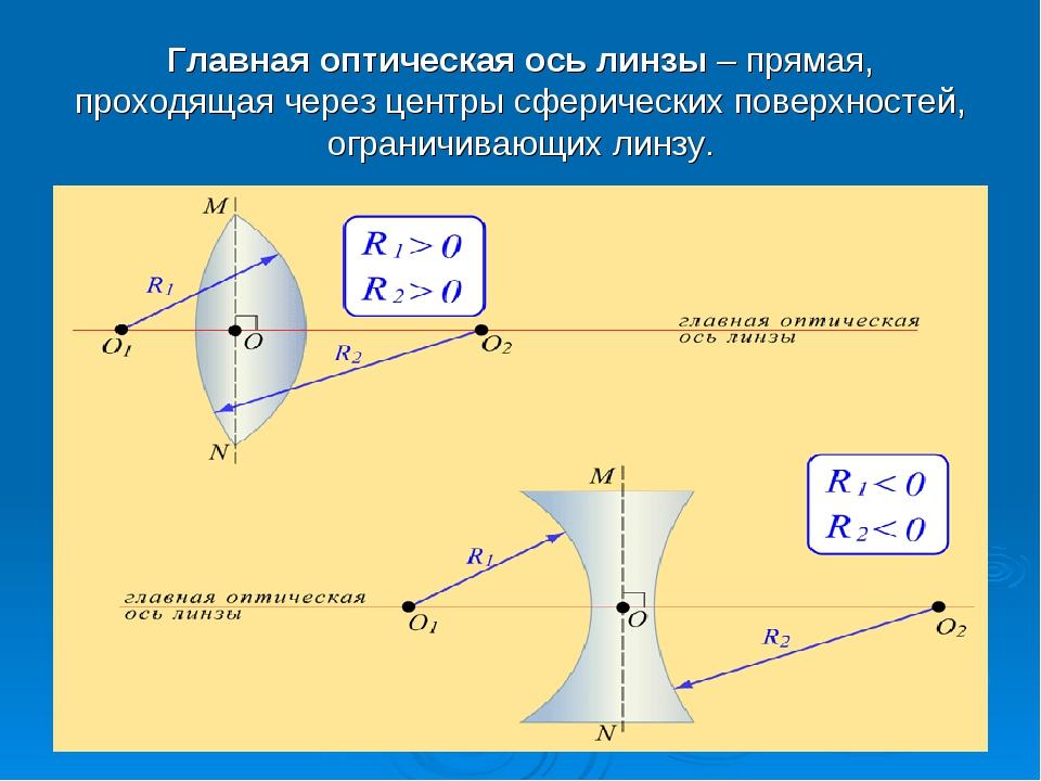 Главная оптическая ось линзы – прямая, проходящая через центры сферических по...