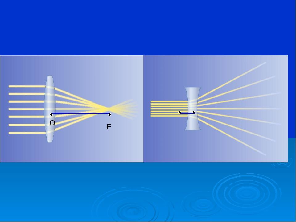 Фокус линзы – точка на ГОО в которой сходятся после преломления лучи ( или и...