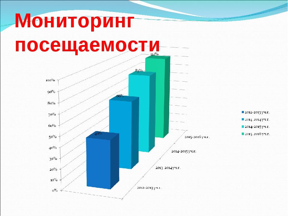 диаграммы в доу картинка для