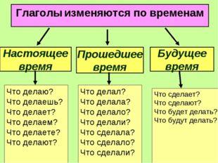 Глаголы изменяются по временам Прошедшее время Будущее время Настоящее время
