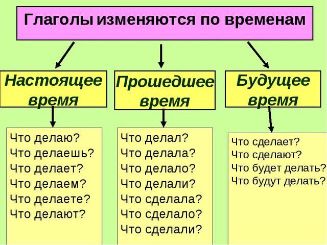 Глаголы изменяются по временам Прошедшее время Будущее время Настоящее время...