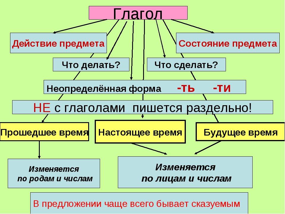 Глагол Действие предмета Что делать? Что сделать? Неопределённая форма -ть -т...
