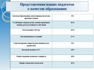 Система образования, позволяющая получать прочные знания9% Устойчивые знани