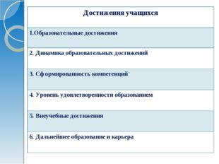 Достижения учащихся 1.Образовательные достижения 2. Динамика образовательных