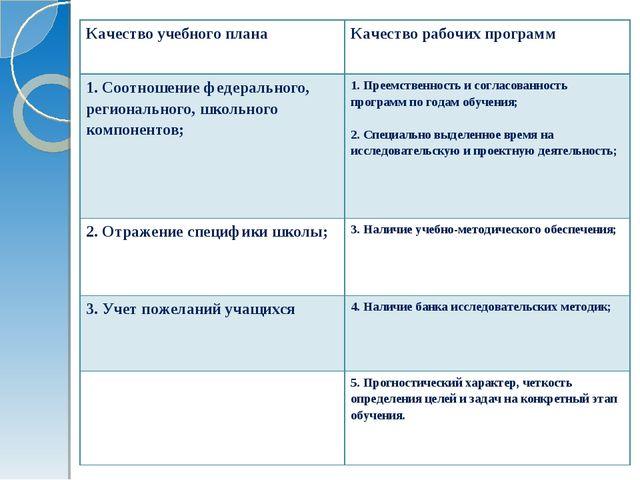 Качество учебного планаКачество рабочих программ 1. Соотношение федеральног...