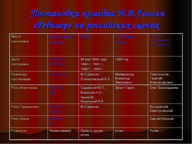 Постановки комедии Н.В.Гоголя «Ревизор» на российских сценах