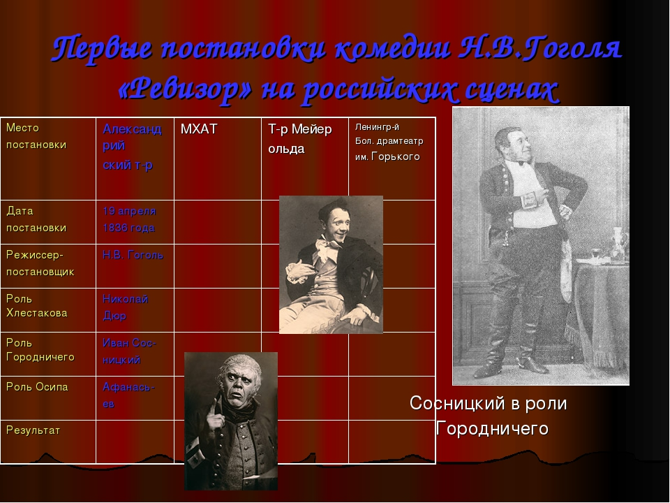Первые постановки комедии Н.В.Гоголя «Ревизор» на российских сценах Сосницкий...