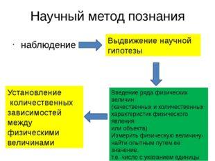 Научный метод познания наблюдение Выдвижение научной гипотезы Введение ряда ф