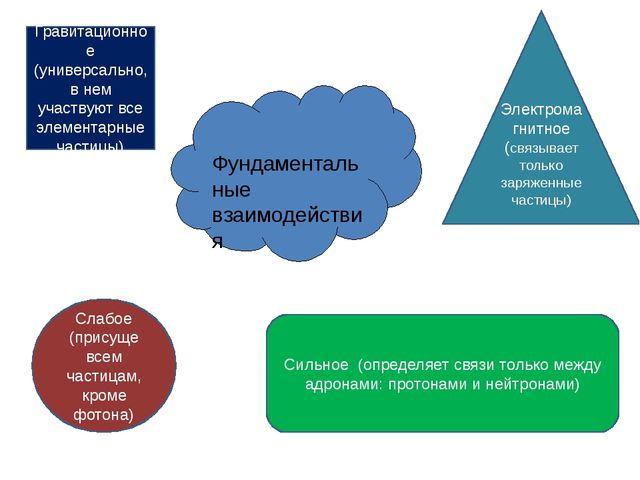 Фундаментальные взаимодействия Гравитационное (универсально, в нем участвуют...
