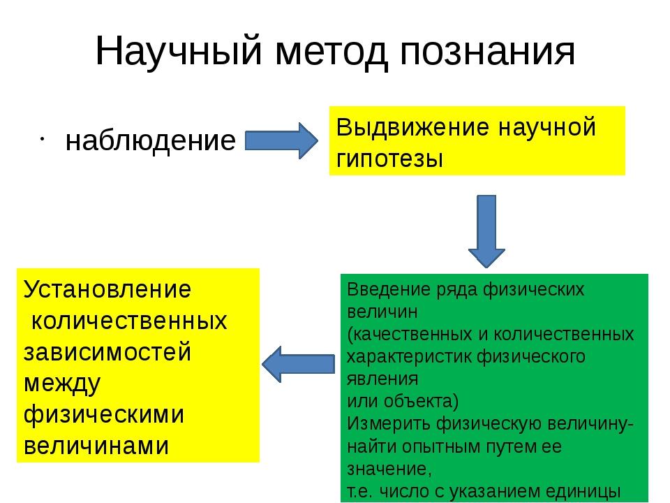 Научный метод познания наблюдение Выдвижение научной гипотезы Введение ряда ф...