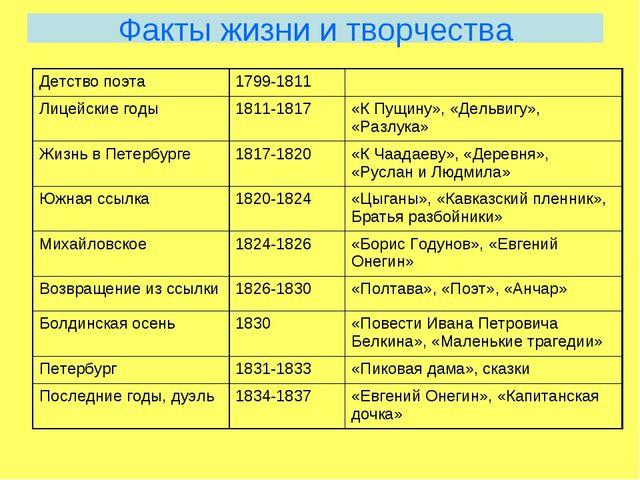 Факты жизни и творчества Детство поэта1799-1811 Лицейские годы1811-1817«К...