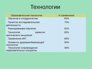 Технологии Образовательная технология % применения Обучение в сотрудничестве