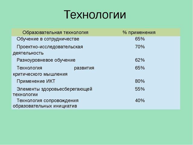 Технологии Образовательная технология % применения Обучение в сотрудничестве...