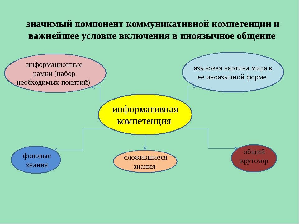 сложившиеся знания значимый компонент коммуникативной компетенции и важнейше...