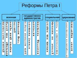 Реформы Петра I военная социальная церковная государственно- административ.