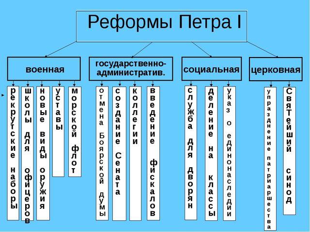 Реформы Петра I военная социальная церковная государственно- административ....