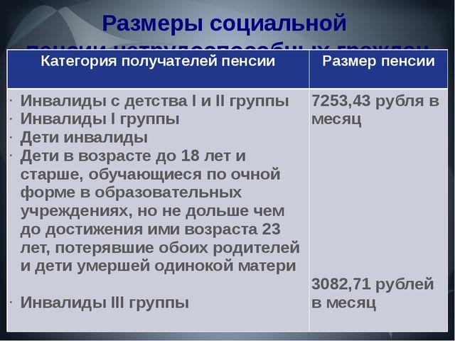 Размеры социальной пенсии нетрудоспособных граждан Категория получателей пенс...