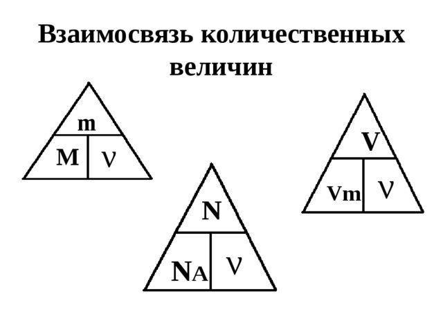 Взаимосвязь количественных величин m М N NA ν ν ν V Vm
