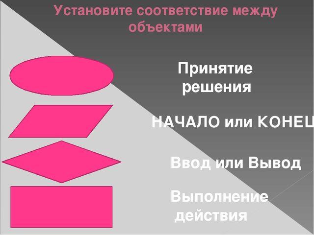 Установите соответствие между объектами НАЧАЛО или КОНЕЦ Принятие решения Вво...