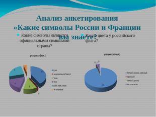 Анализ анкетирования «Какие символы России и Франции вы знаете? Какие символы