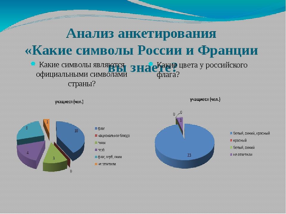 Анализ анкетирования «Какие символы России и Франции вы знаете? Какие символы...