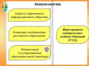 Актуальность Запросы современного информационного общества Федеральный Госуда