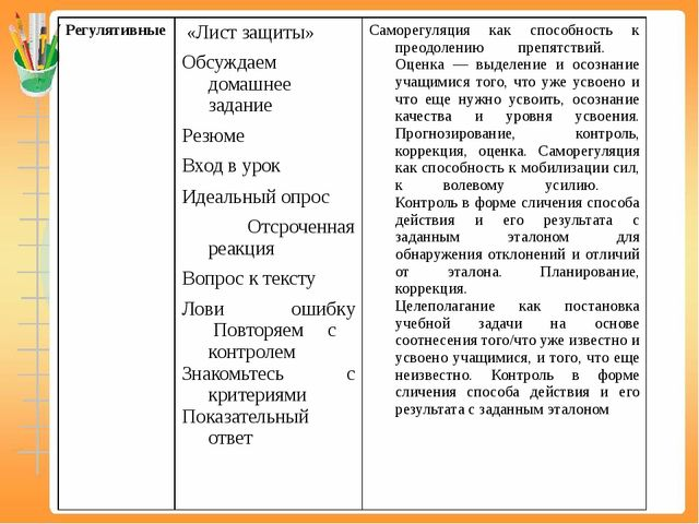 Регулятивные   «Лист защиты» Обсуждаем домашнее задание Резюме Вход в урок...
