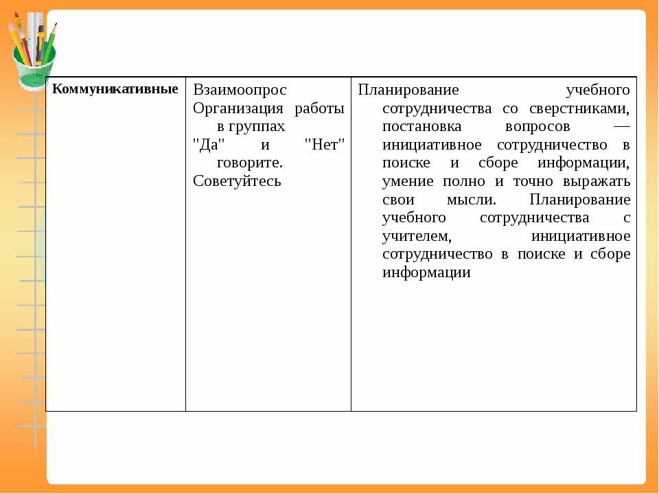 """Коммуникативные Взаимоопрос Организация работы в группах """"Да"""" и """"Нет"""" говорит..."""
