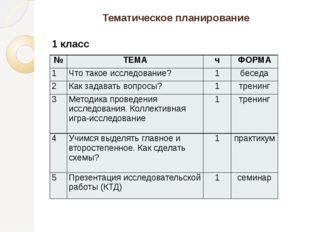 Тематическое планирование 1 класс № ТЕМА ч ФОРМА 1 Что такое исследование? 1