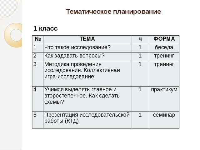 Тематическое планирование 1 класс № ТЕМА ч ФОРМА 1 Что такое исследование? 1...