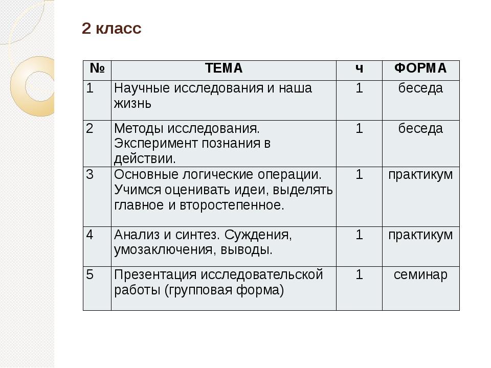 2 класс № ТЕМА ч ФОРМА 1 Научные исследования и наша жизнь 1 беседа 2 Методы...
