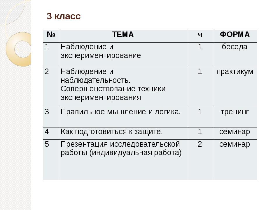 3 класс № ТЕМА ч ФОРМА 1 Наблюдение и экспериментирование. 1 беседа 2 Наблюде...