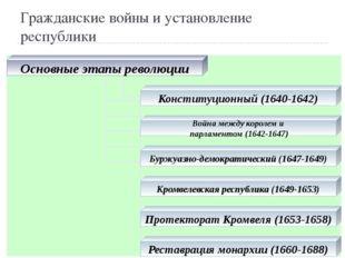 Гражданские войны и установление республики Основные этапы революции Конститу