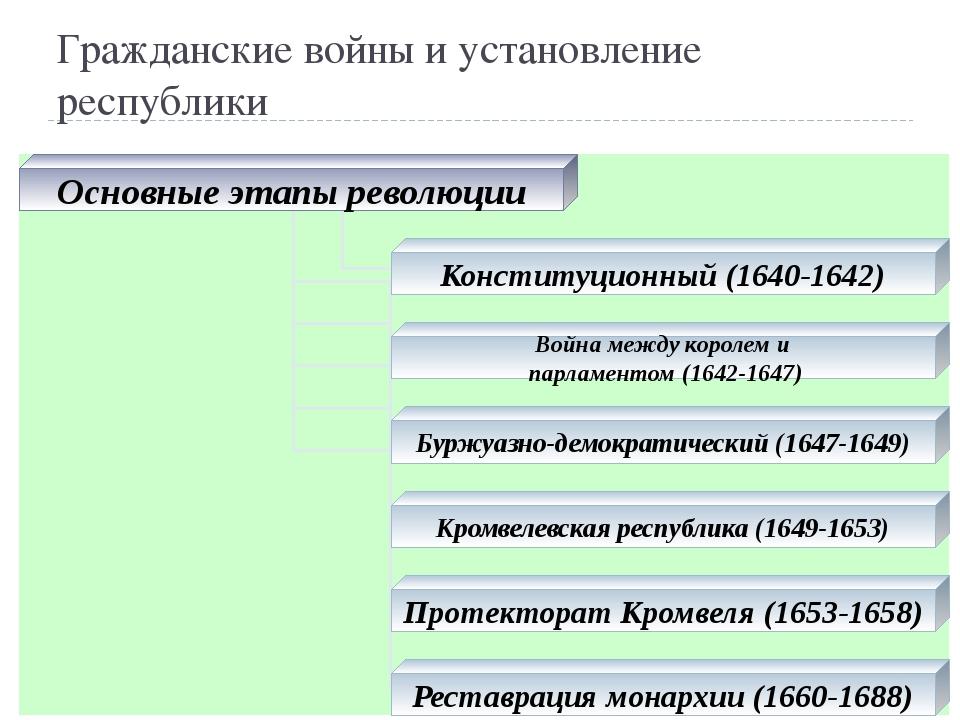 Гражданские войны и установление республики Основные этапы революции Конститу...