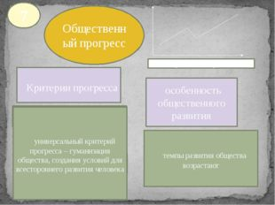 Общественный прогресс Критерии прогресса особенность общественного развития р