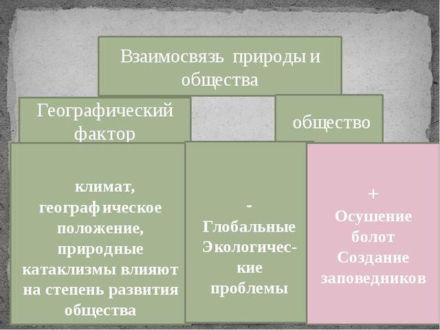 Взаимосвязь природы и общества Географический фактор общество климат, географ...