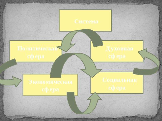 Система Экономическая сфера Духовная сфера Политическая сфера Социальная сфера