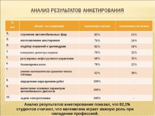 Анализ результатов анкетирования показал, что 82,1% студентов считают, что ма