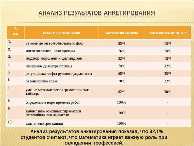 Анализ результатов анкетирования показал, что 82,1% студентов считают, что ма...