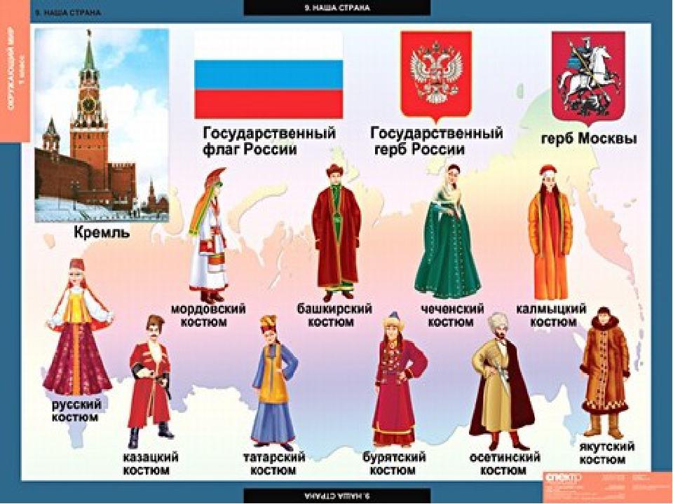 гдз народы россии