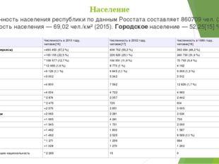 Население Численность населения республики по данным Росстата составляет 8607