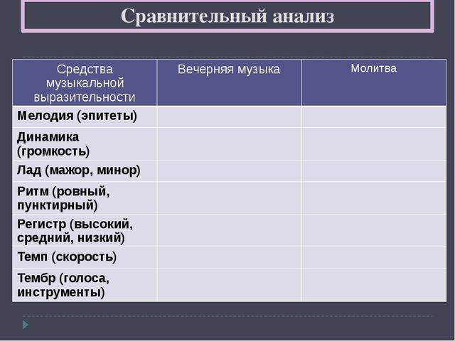 Сравнительный анализ Средства музыкальной выразительности Вечерняя музыка Мол...