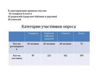 В анкетировании приняли участие: 10 учащихся 6 класса 45 родителей (среди ни