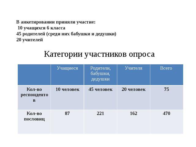 В анкетировании приняли участие: 10 учащихся 6 класса 45 родителей (среди ни...